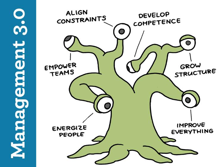 Management 3.0 ,marti representa las diferentes partes que podemos tocar